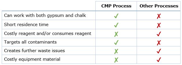 ccl-compare